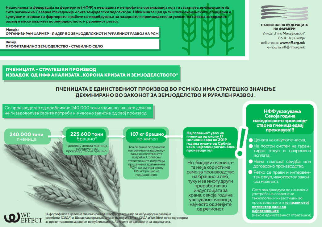 НФФ Инфорграфик: Пченицата е единствен производ кој има стратешко значење дефинирано во Законот за земјоделство и рурален развој